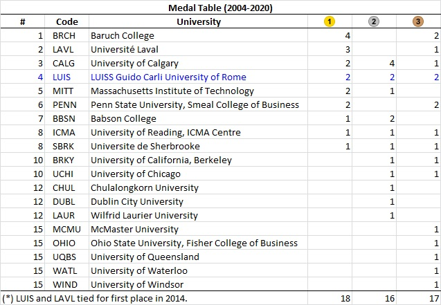 Rotman International Trading Competition | Medal Table